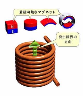 物質の着磁(磁化)の原理、磁石の着磁方法|東洋磁気工業|磁気応用製品 ...
