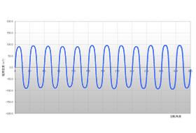 磁分布波形图