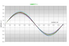 每个磁波形图