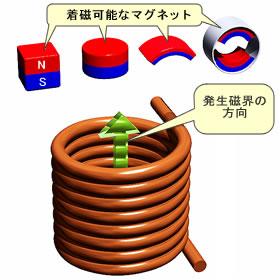磁化线圈图像